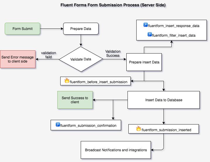 Fluent Form Submission Flow