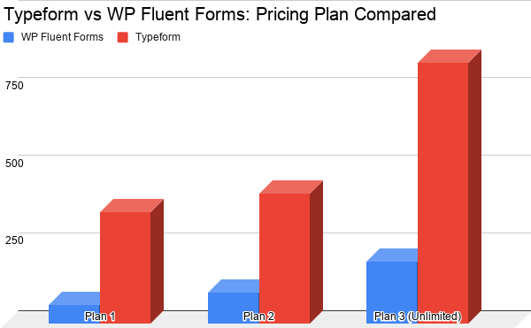 Typeform vs WP Fluent Forms: Pricing Plan Comparison