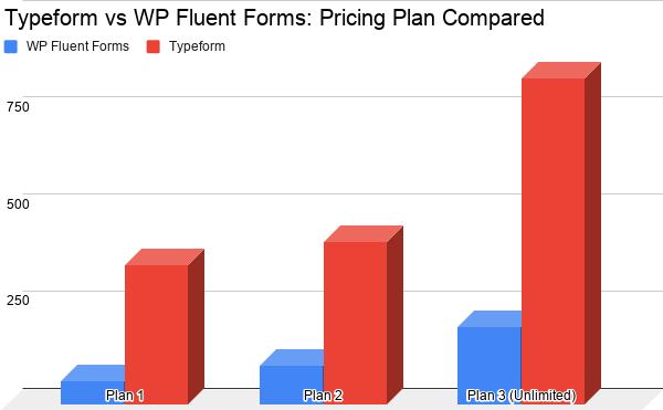 Typeform vs WP Fluent Forms: Pricing Plan Comparison
