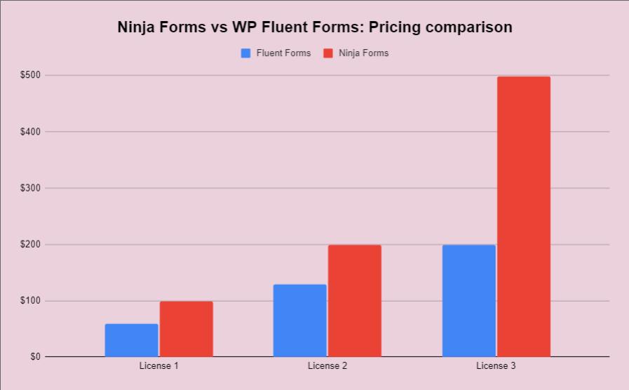 Ninja Forms vs WP Fluent Forms - pricing comparison