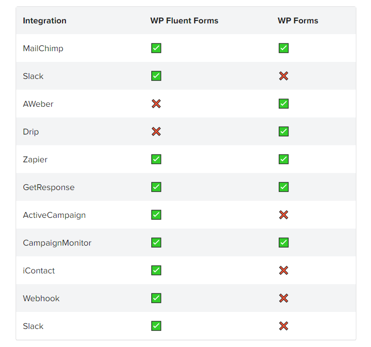 WP Fluent Forms, third-party integrations, contact forms